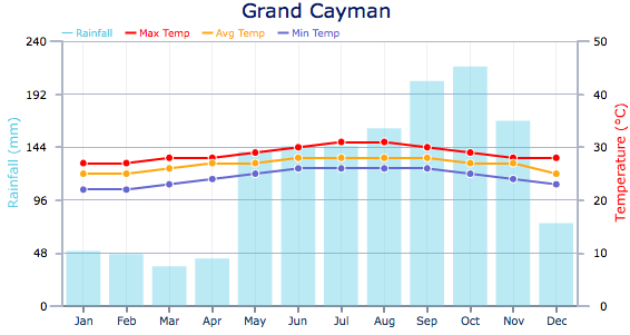 Climate And Weather Weather In The Cayman Islands - Average temperature in cuba in february