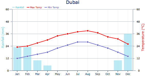 Climate and Weather - Weather in Dubai