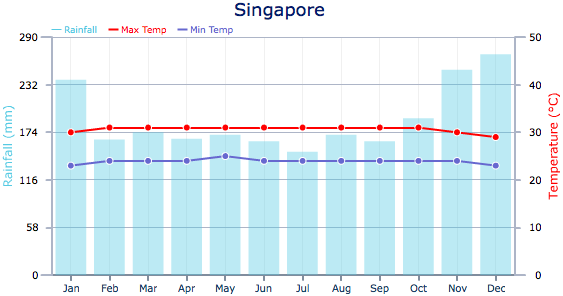 Climate and Weather - Weather in Singapore
